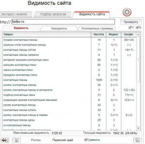 Как раскрутить интернет-магазин в Перми